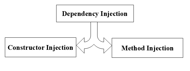 Two type of Dependency Injection In Magento 2
