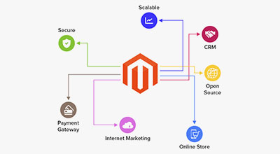 Magento Shopping Cart – the Best Platform to Build an Online Store